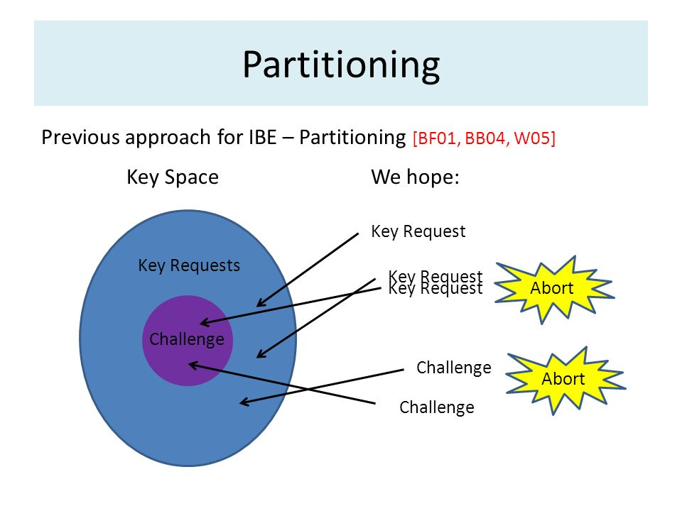Partitioning Previous approach for IBE – Partitioning [BF01, BB04, W05] Key Space. We hope: Key Request.
